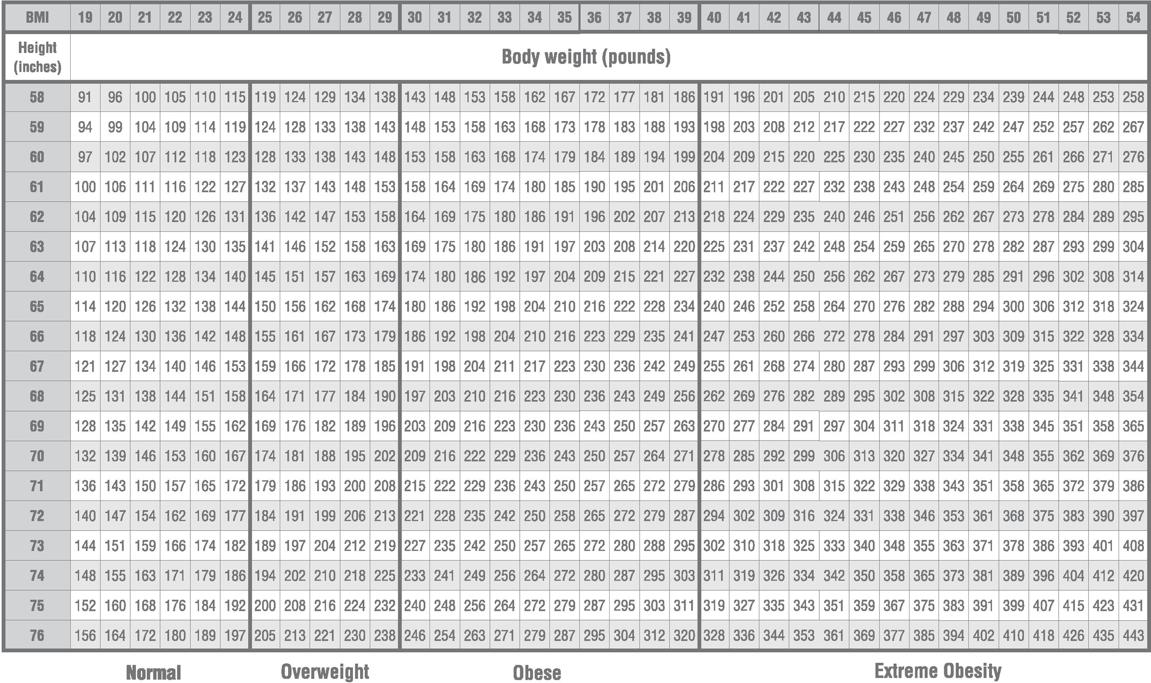 graphic about Printable Bmi Chart named BMI: Human body M Index Calculator - Motivating Mommy